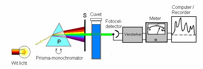 Fig 1: Blokschema Spectrofotometer met prizma